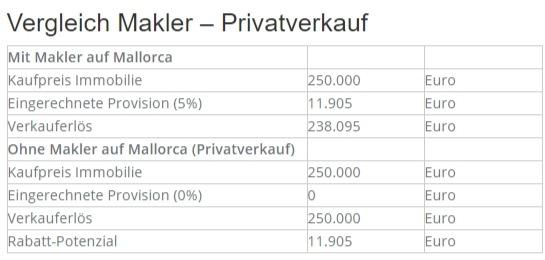 Beim Privatverkauf könnte der Verkäufer fast 12.000 Euro mit dem Preis heruntergehen.