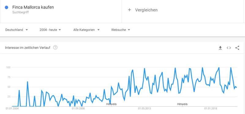 Der Finca-Kauf Mallorca liegt weiter im Trend, wie die Suchanfragen bei Google zeigen. Foto: Google Trend