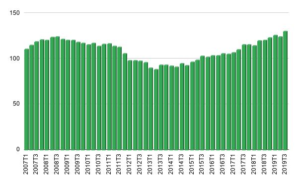Quelle: Statistikinstitut der Balearen (IBESTAT)