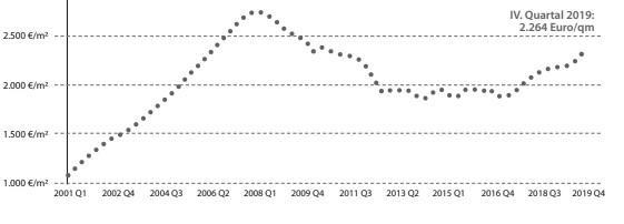 Tinsa-Daten: Immobilienpreise Mallorca Entwicklung