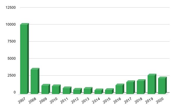 """Die Zahlen der Architekten- und Bauleiterkammer Mallorca (COATT): Im Boomjahr 2007 wurden über 10.000 """"Viviendas"""" genehmigt; es dauerte bis 2019, bis gerade mal ein Viertel davon wieder erreicht wurde. Eine wichtige Größte sind die Mehrfamilienhäuser (plurifamiliares). Im Durchschnitt entstehen mit jedem Mehrfamilienhaus 14,4 Wohnungen, so der COATT. 2019 waren 1600 Mehrfamilienhäuser, bedeutet, dass der Neubau von rund 23.000 Wohnungen auf Mallorca genehmigt wurde."""