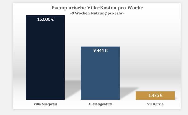 So sieht VillaCircle den finanziellen Vorteil. Graphik: VillaCircle
